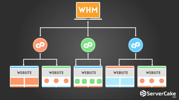 Web Host Manager (WHM)