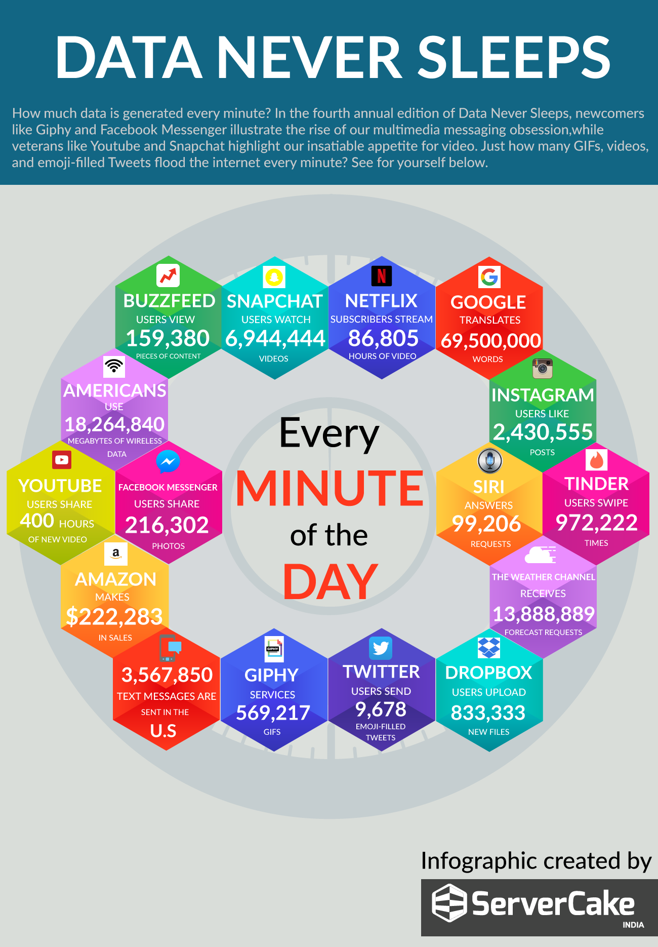 Data Generated in Internet Every Minute.