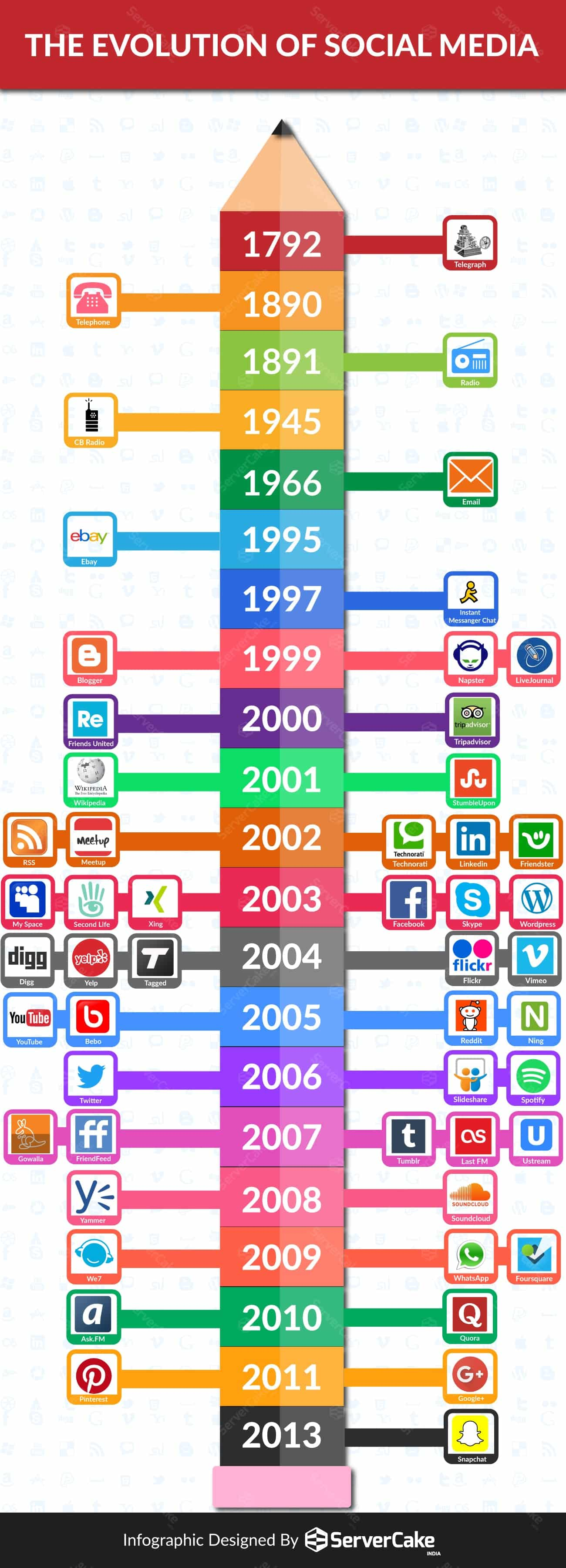 Evolution-of-Social-Media.jpg