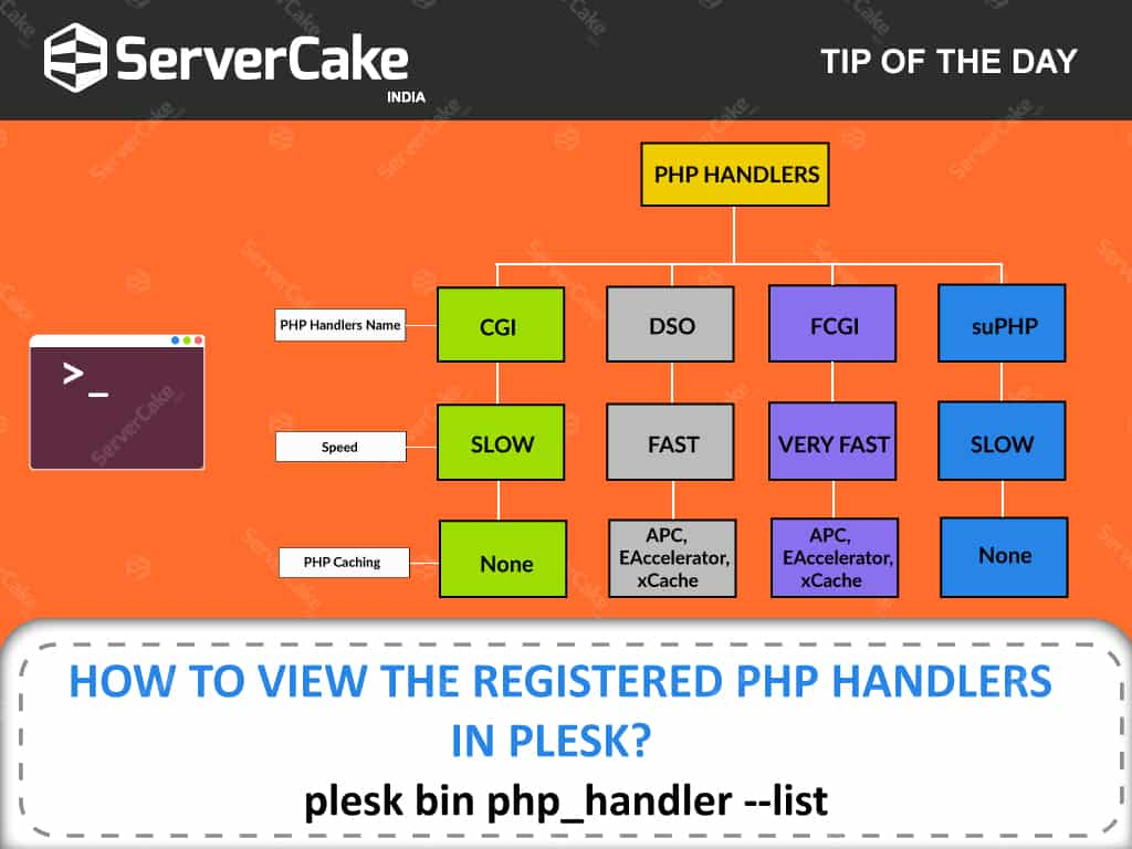 Registered PHP handlers