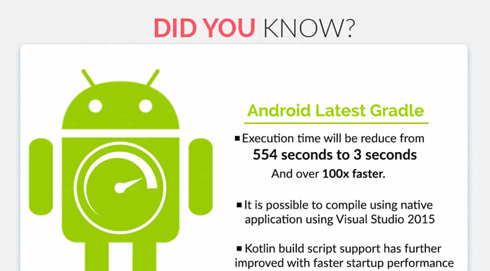 Android latest gradle