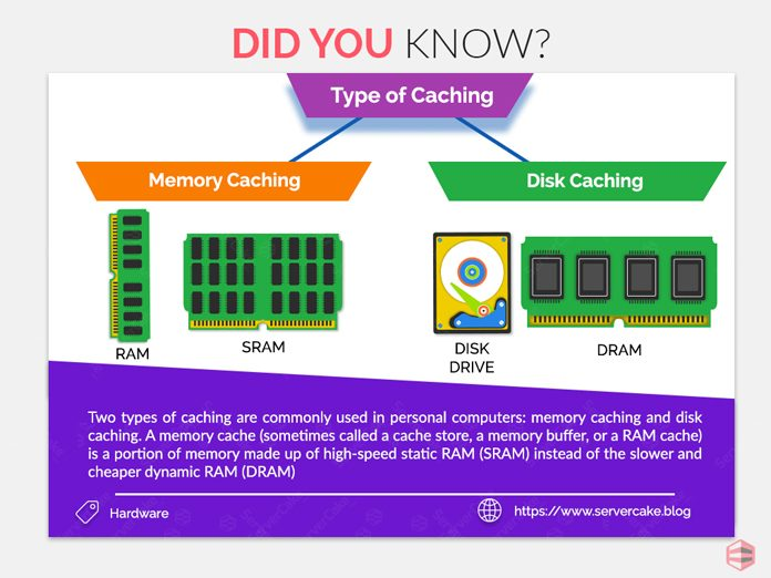 Types of caching